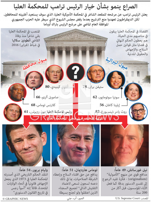ترامب يختار مرشح المحكمة العليا infographic