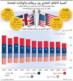 أعمال: التجارة بين بريطانيا والولايات المتحدة infographic