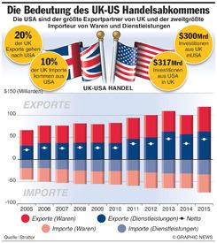 WIRTSCHAFT: UK-US Handel infographic