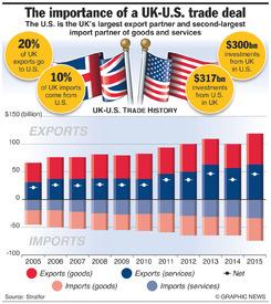 BUSINESS: UK-U.S. trade infographic