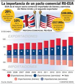 NEGOCIOS: Comercio Reino Unido-EUA infographic