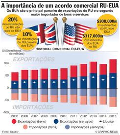 NEGÓCIOS: Comércio EUA-Reino Unido infographic