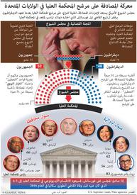 U.S.: Supreme Court nominee confirmation battle (1) infographic