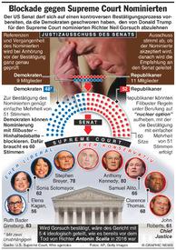 USA: Streit um Nominierten für den Supreme Court infographic