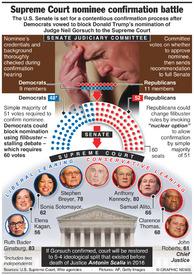 U.S.: Supreme Court nominee confirmation battle infographic