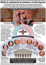 EUA: Batalla de confirmación de nominado a la Suprema Corte infographic