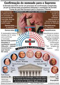 EUA: Batalha na confirmação do nomeado para o Supremo Tribunal infographic