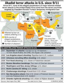 U.S.: Jihadist terror attacks since 911 infographic