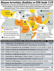 EUA: Ataques terroristas yihadistas desde 11/9 infographic