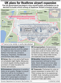 AVIATION: Heathrow airport expansion plans infographic