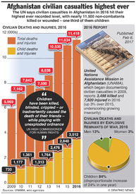 AFGHANISTAN: Civilian casualties highest ever infographic