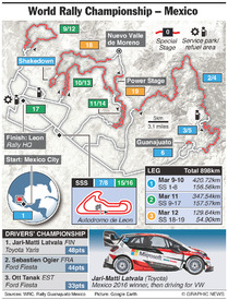 RALLY: WRC Mexico Rally 2017 infographic
