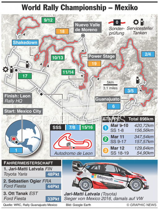 WRC Mexiko Rally 2017 infographic