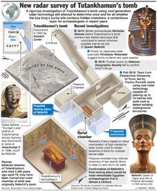 EGYPT: New radar survey of Tutankhamun's tomb (1) infographic