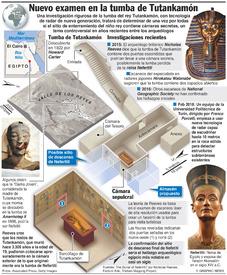 EGIPTO: Nuevo examen de radar de la tumba de Tutankamón (1) infographic