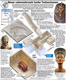 EGYPTE: Nieuw radaronderzoek tombe Toetanchamon infographic