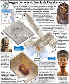 EGIPTO: Novas imagens de radar do túmulo de Tutankamon infographic