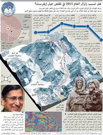 علوم: حركة جبل إيفرست infographic