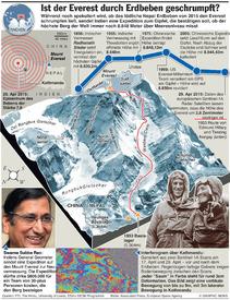 WISSENSCHAFT: Mount Everest Schrumpfung  infographic