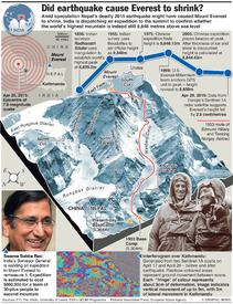 SCIENCE: Mount Everest movement (1) infographic