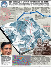 CIENCIA: Movimiento del Monte Everest infographic