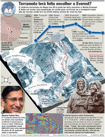 CIÊNCIA: Movimento do monte Everest infographic
