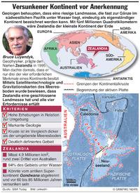 WISSENSCHAFT: Entdeckung des achten Kontinents infographic