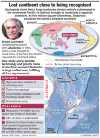 SCIENCE: Eighth continent discovered infographic