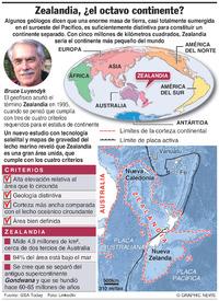 CIENCIA: Descubren octavo continente infographic