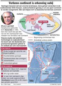 WETENSCHAP: Achtste continent ontdekt infographic