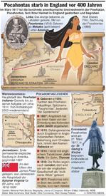 PERSONEN: Pocahontas vor 400  Jahren in England begraben infographic