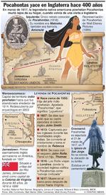 GENTE: Pocahontas fue sepultada en Inglaterra hace 400 años infographic