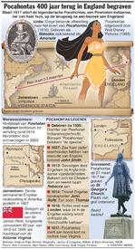 MENSEN: Pocahontas 400 jaar terug in England begraven infographic