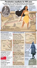 SOCIEDADE: Pocahontas sepultada em Inglaterra há 400 anos infographic