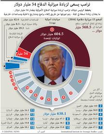 عسكري: زيادة في ميزانية الدفاع الأميركية infographic