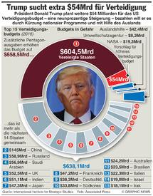 MILITÄR:Höheres US Verteidigungsbudget  (1) infographic