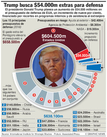 EJÉRCITO: Aumento al presupuesto de defensa de EUA (1) infographic