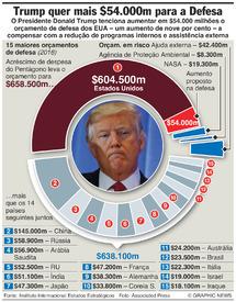 DEFESA: Orçamento de Defesa dos EUA dispara (1) infographic