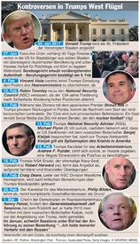 POLITIK: Trumps Probleme infographic