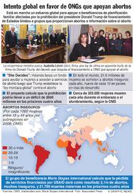 SALUD: Intento conjunto en favor de ONGs que apoyan abortos (1) infographic