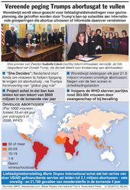 GEZONDHEID: Vereende poging Trumps abortusgat te vullen infographic