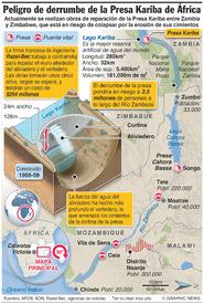 AMBIENTE: Riesgo de derrumbe de la Presa Kariba de África infographic