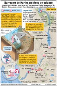 AMBIENTE: Barragem de Kariba em risco de colapso infographic