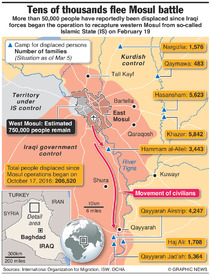 IRAQ: Mosul displaced people infographic
