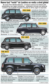 "AUTOMÓVILES: El nuevo taxi ""verde"""" londinense se venderá a nivel global"" infographic"