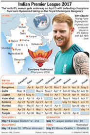CRICKET: Indian Premier League 2017 infographic