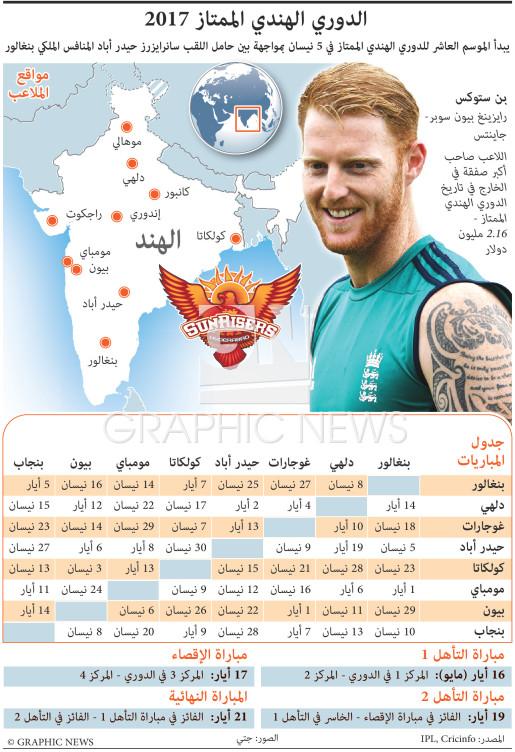 الدوري الهندي الممتاز ٢٠١٧ infographic
