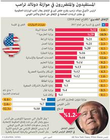 الولايات المتحدة: الموازنة المقترحة لدونالد ترامب infographic