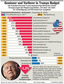 USA: Trumps Budgetentwurf infographic