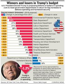 U.S.: Trump budget proposal infographic